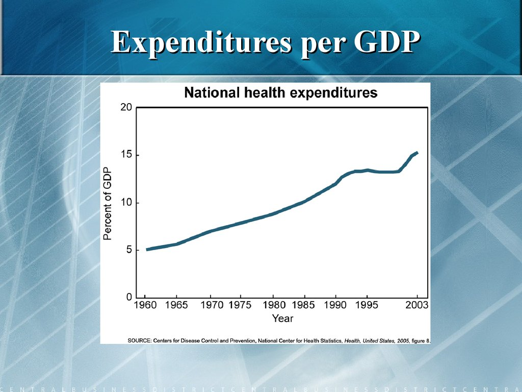 Expenditures per GDP