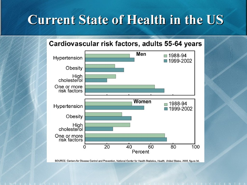Current State of Health in the US