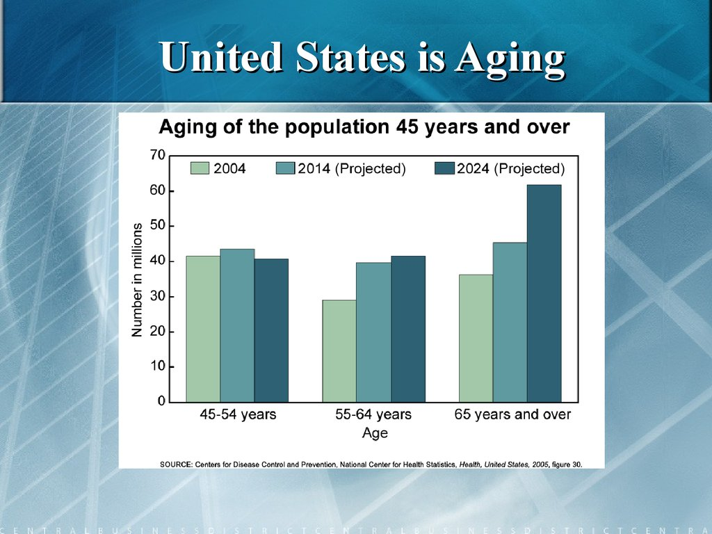 United States is Aging