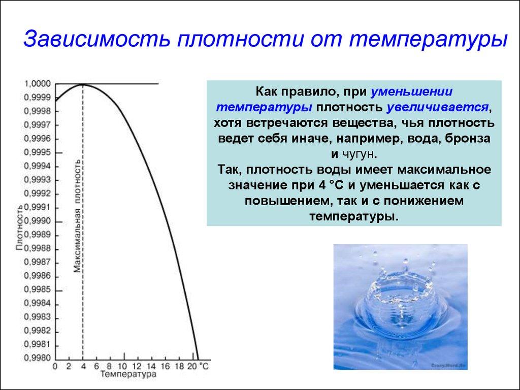 зависимость температуры плавления от плотности
