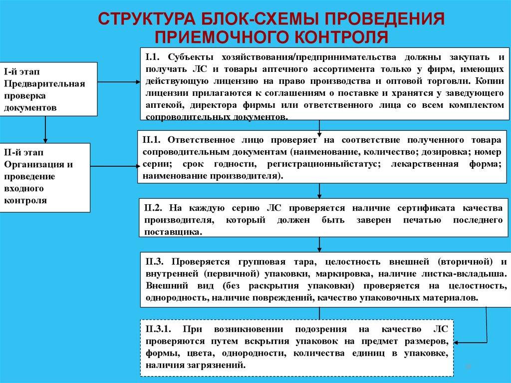 одной стороны стадия предварительного расследования енаева Новгород отзывы