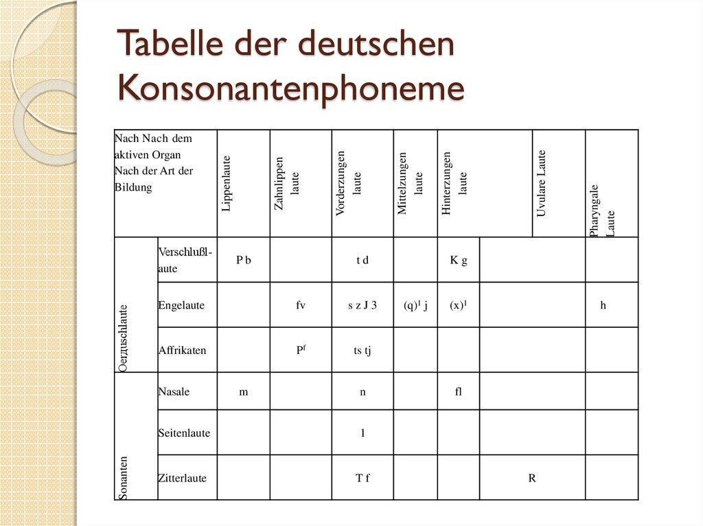 Systematisierung der deutschen Konsonanten - online presentation