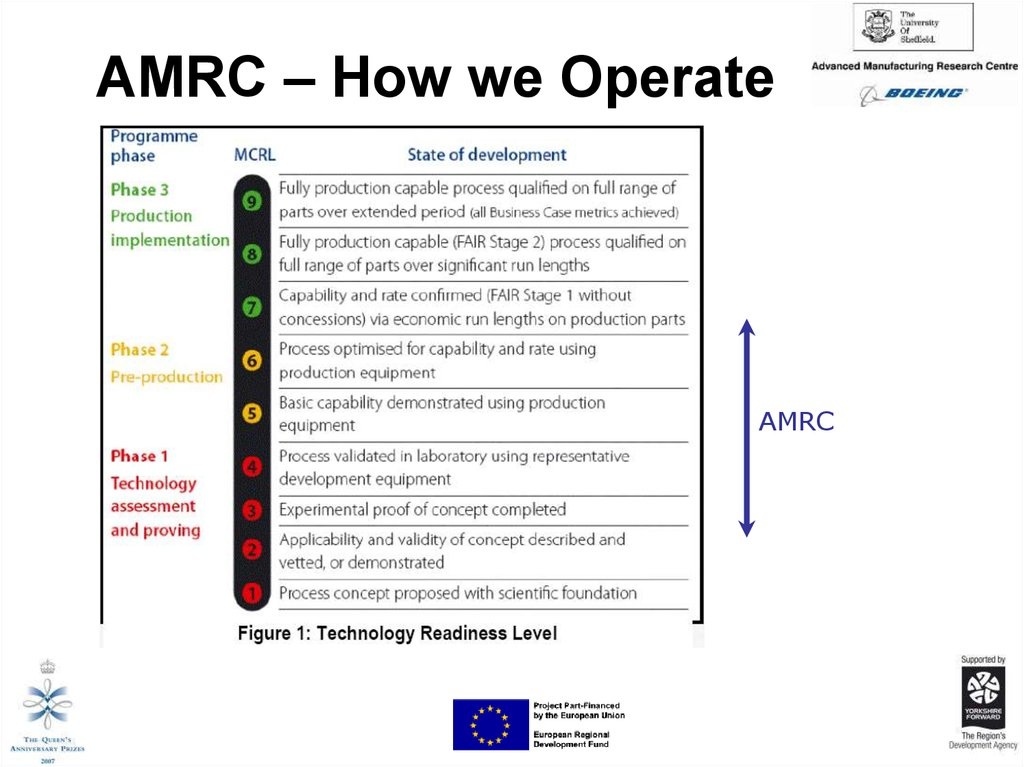 AMRC – How we Operate