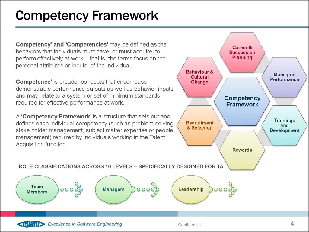 Greenbelt Bowl ⁓ Try These Leadership Competency Framework Ppt