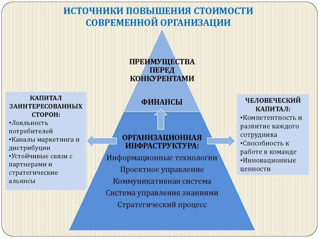 Связь между оргпроектированием со стратегическим планированием