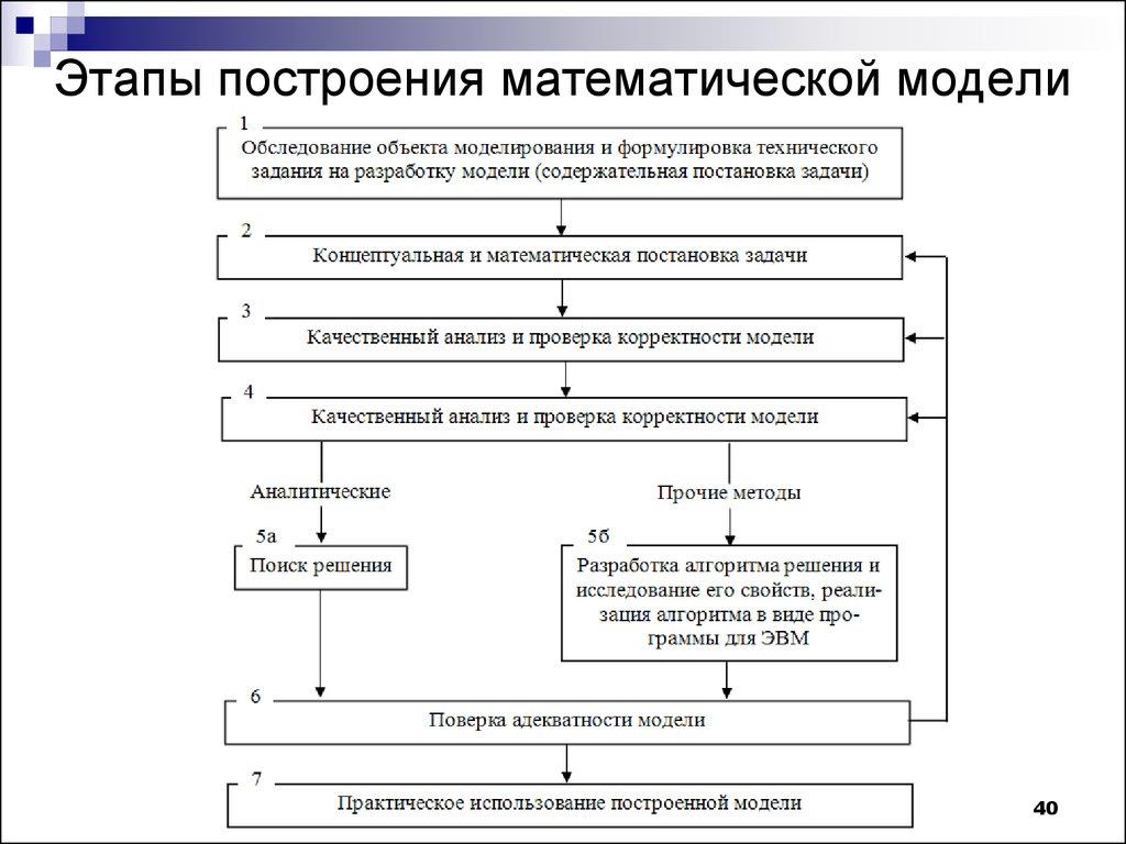 результатами вакансии работы в москве математическое моделирование разработка алгоритмов для любой нации