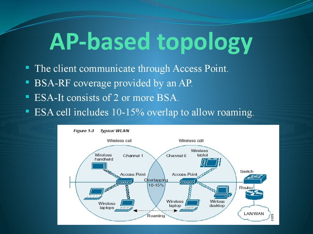 AP-based topology