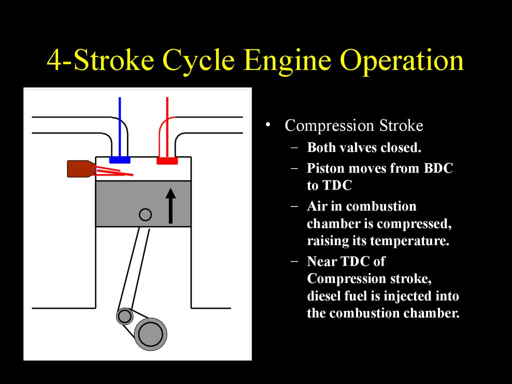 Engine Components And Operation Online Presentation Burning Diesel Fuel Diagram 4 Stroke Cycle