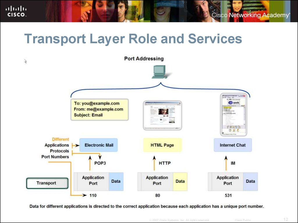 Transport Layer Role and Services