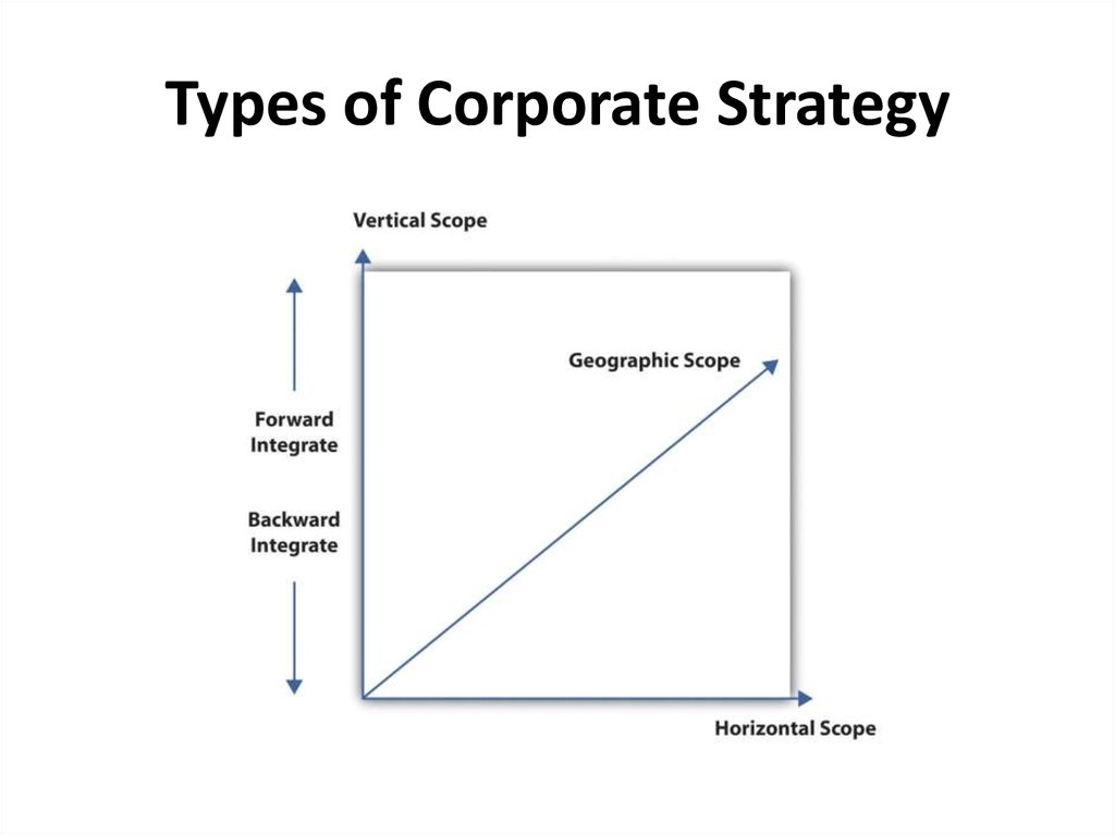 Types of Corporate Strategy