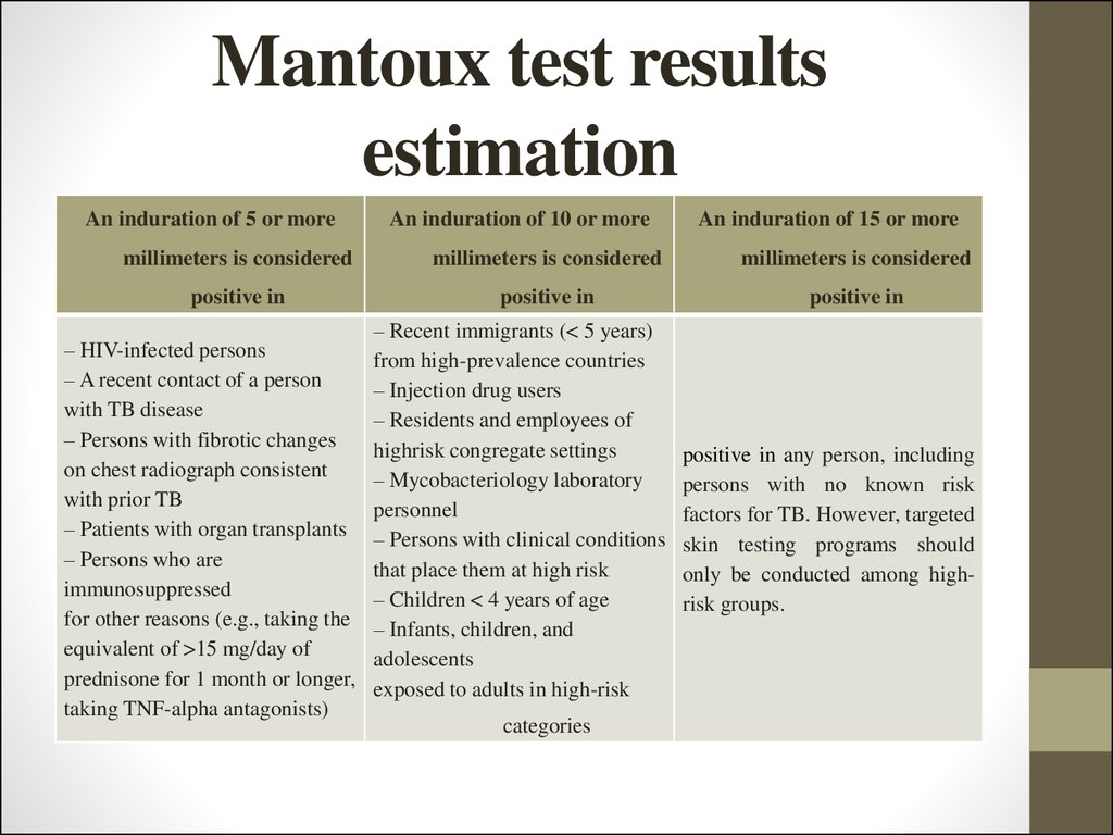 Mantoux test results estimation
