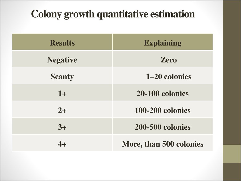 Colony growth quantitative estimation