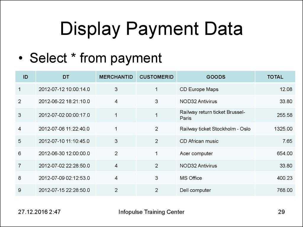 Display Payment Data