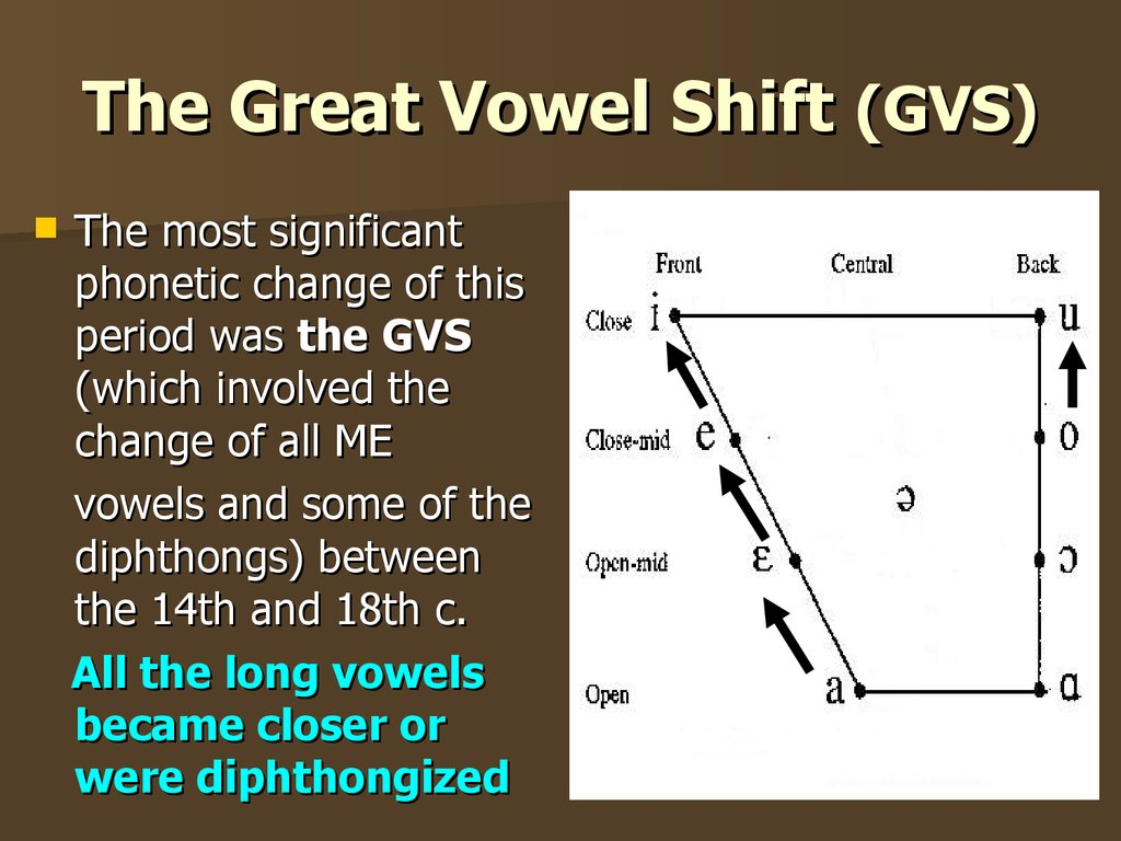 The Great Vowel Shift (GVS)
