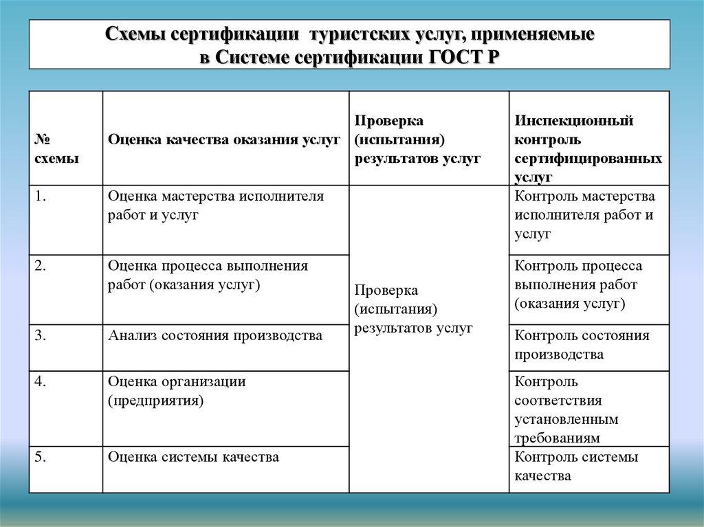 Добровольная сертификация в смк в туризме lotus notes и domino 6 сертификация для системного администратора