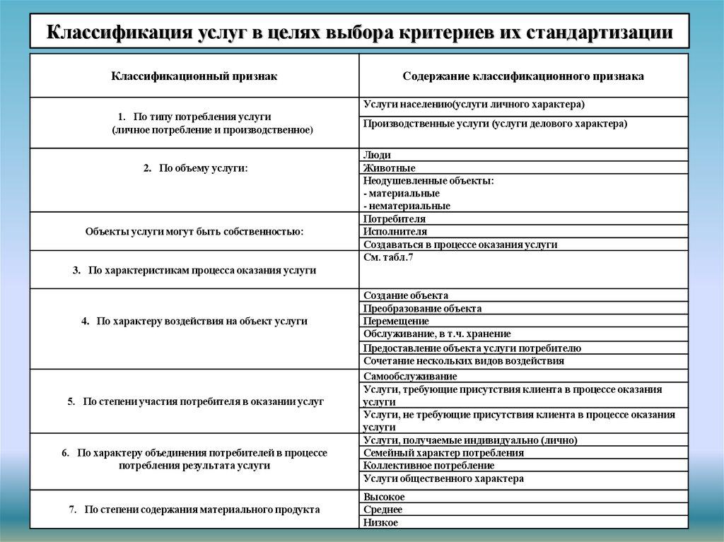 Стандартизация и сертификация туристского продукта сертификация экопродуктов