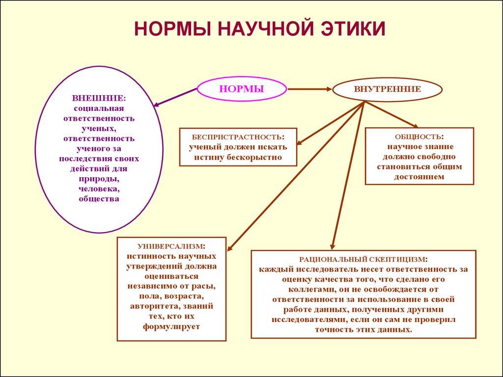 Шпаргалки По Организации И Этике Научного Исследования