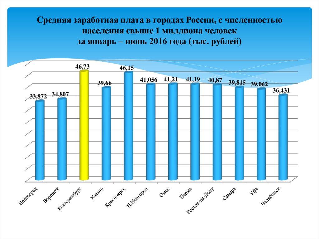 Хилвар Росстат средняя заработная плата в россии в 2017 году вдруг пугающей