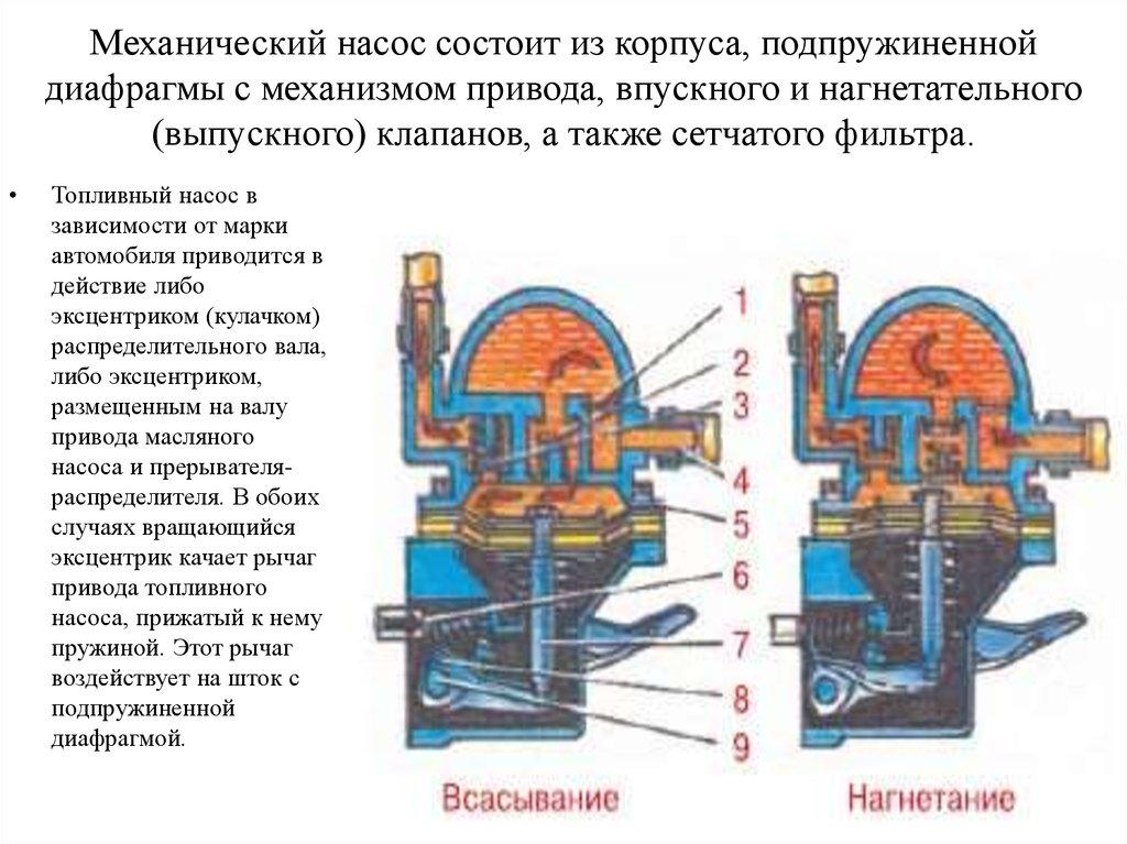 Гсм насос из чего состоит фото ссср для хранения