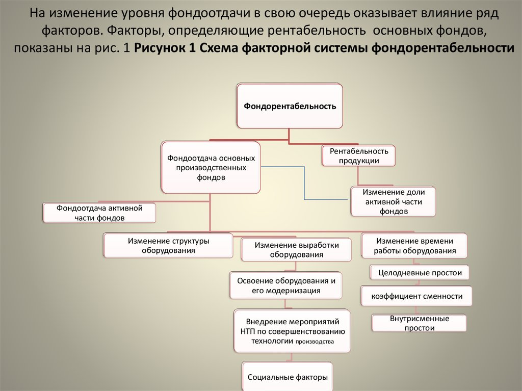 анализ эффективности использования основных производственных фондов курсовая