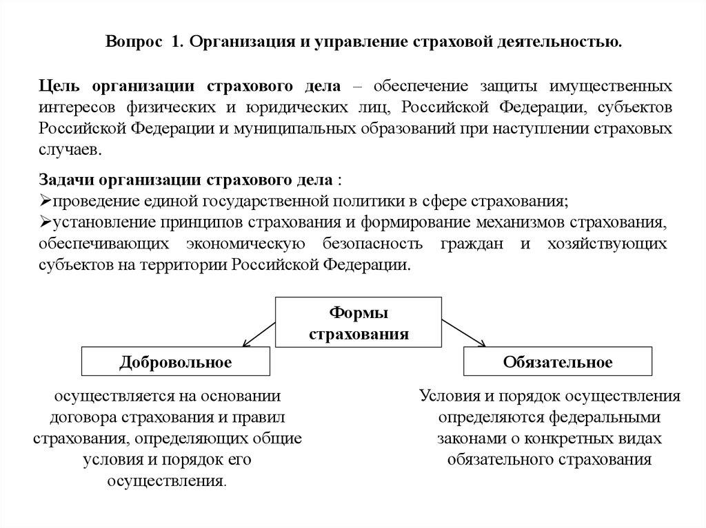 формы организации страхования в россии