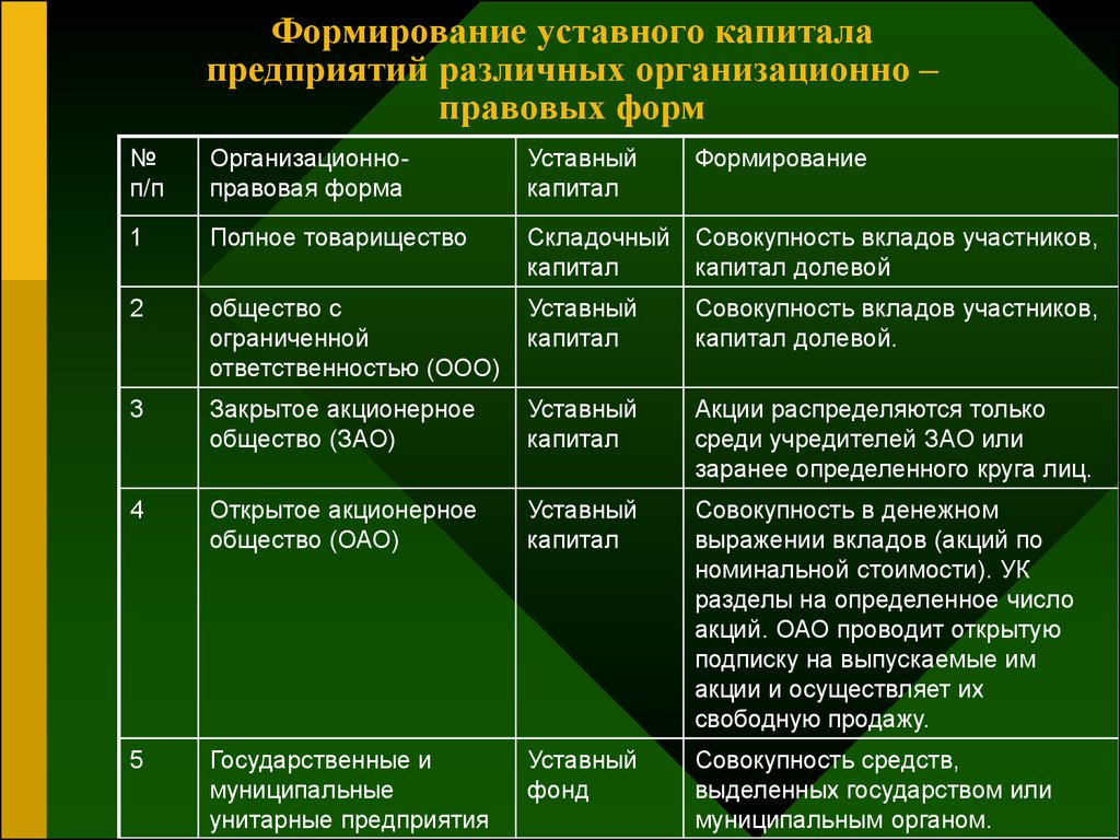 складочного учет капитала шпаргалка уставного