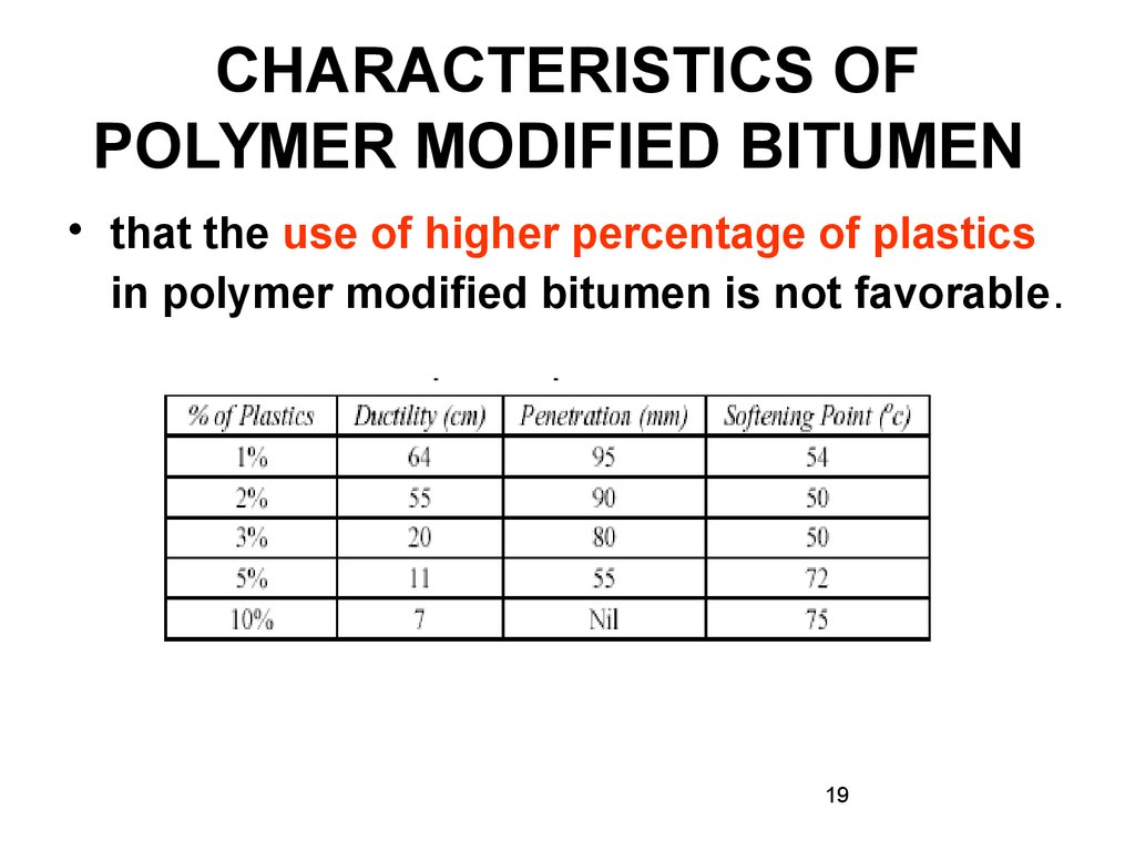 thesis on polymer modified bitumen Polymer modified bitumen: laboratory evaluation, construction guidelines and field experience abstract the abundance of asphalt compatible polymers now.