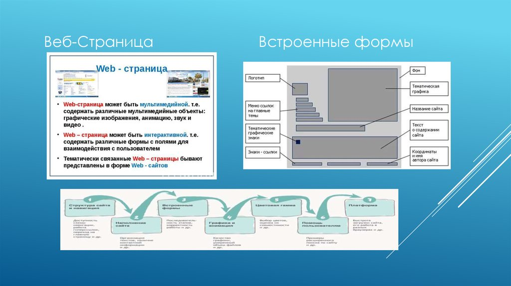 Формы при создании сайтов создание сайтов с видео html