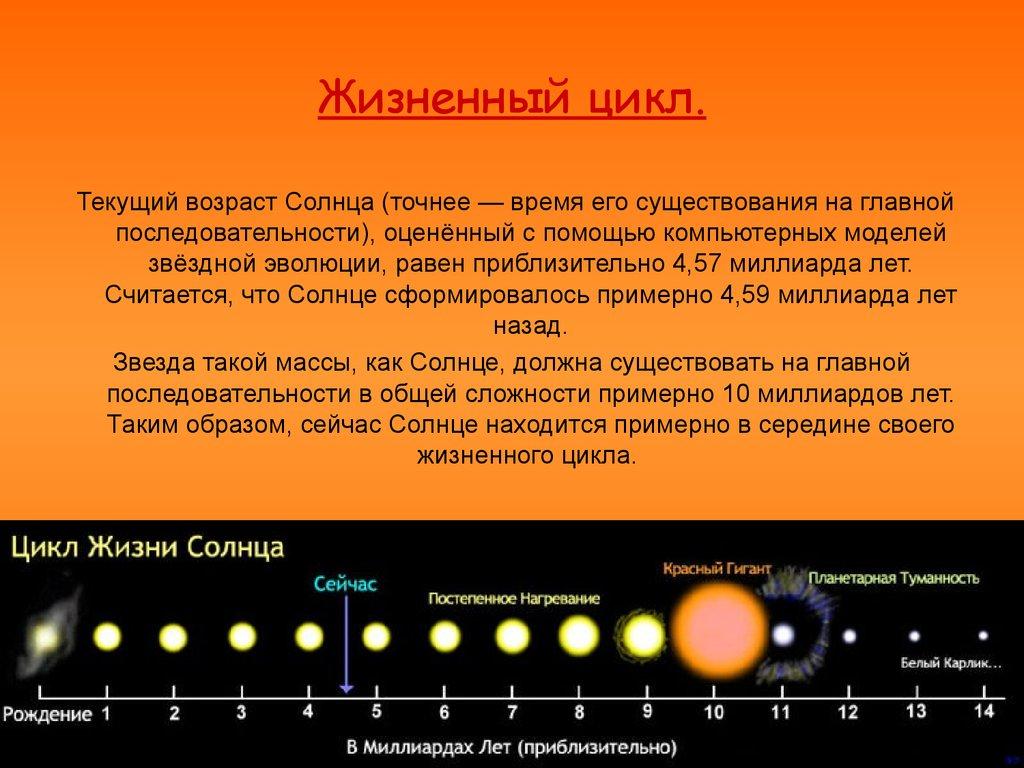 Жить по солнечному циклу