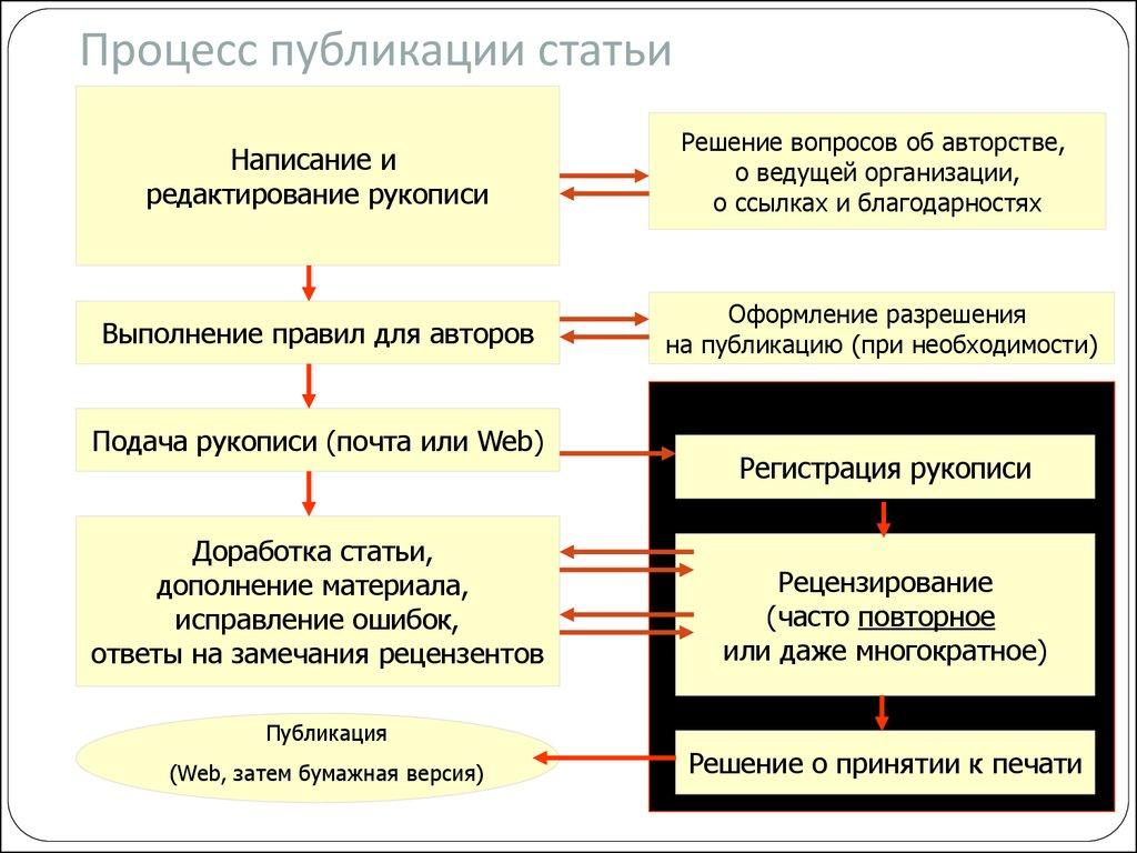 Рекомендации по написанию научной статьи заказать отчет по преддипломной