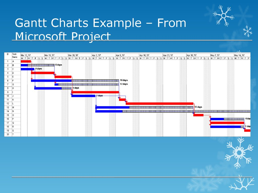 Gantt Charts Example – From Microsoft Project