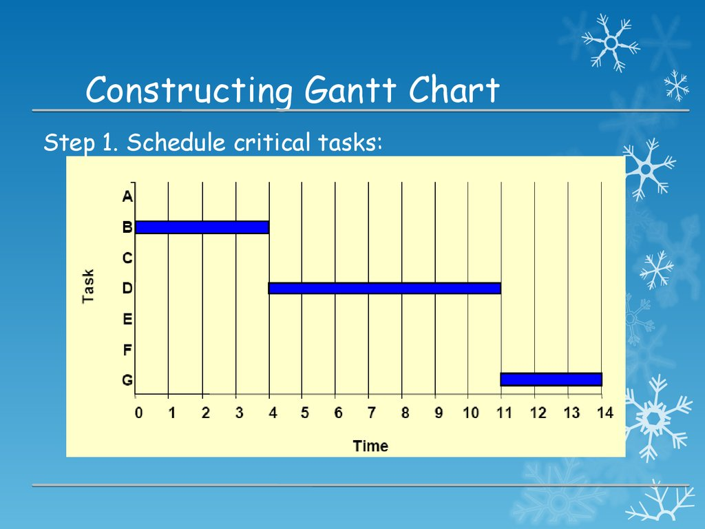 gantt and pert charts