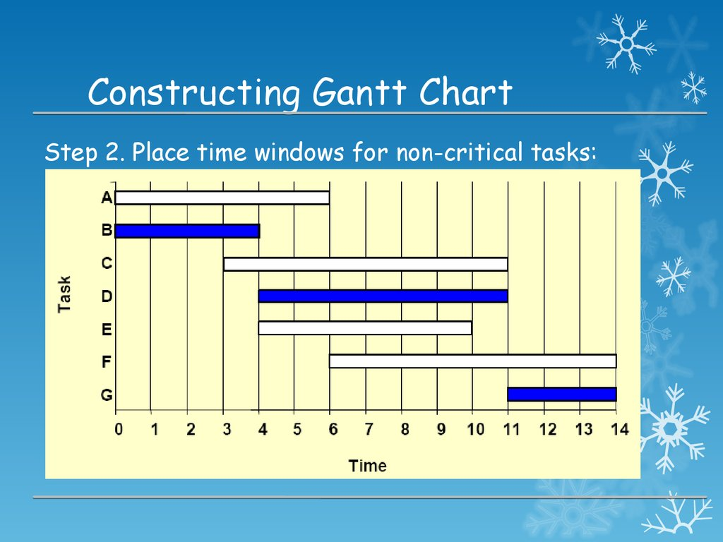 Project management tools planning scheduling tools p2 gantt constructing gantt chart nvjuhfo Gallery