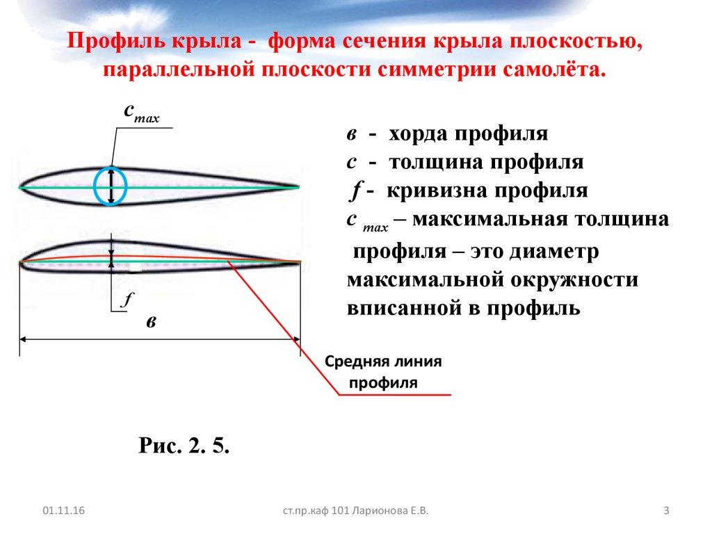 Средняя линия профиля крыла