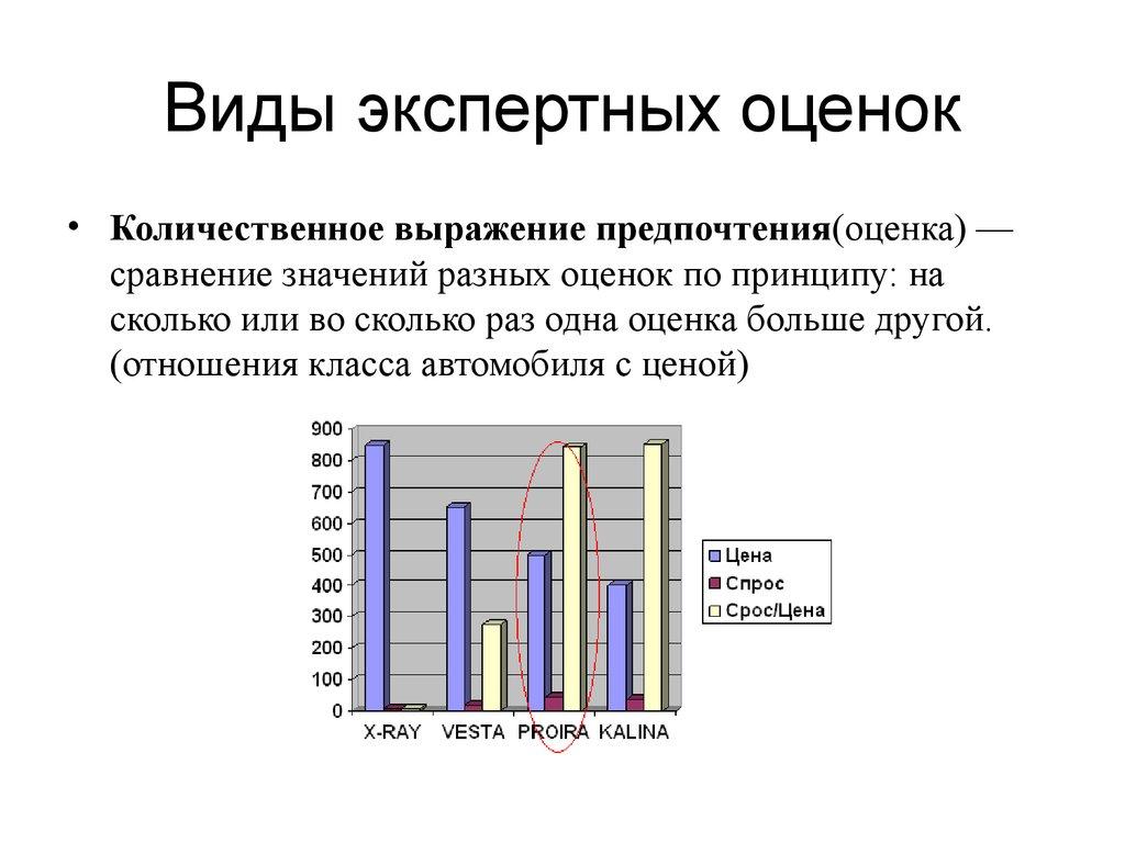 Методика экспертных оценок при прогнозировании управленческих решений.