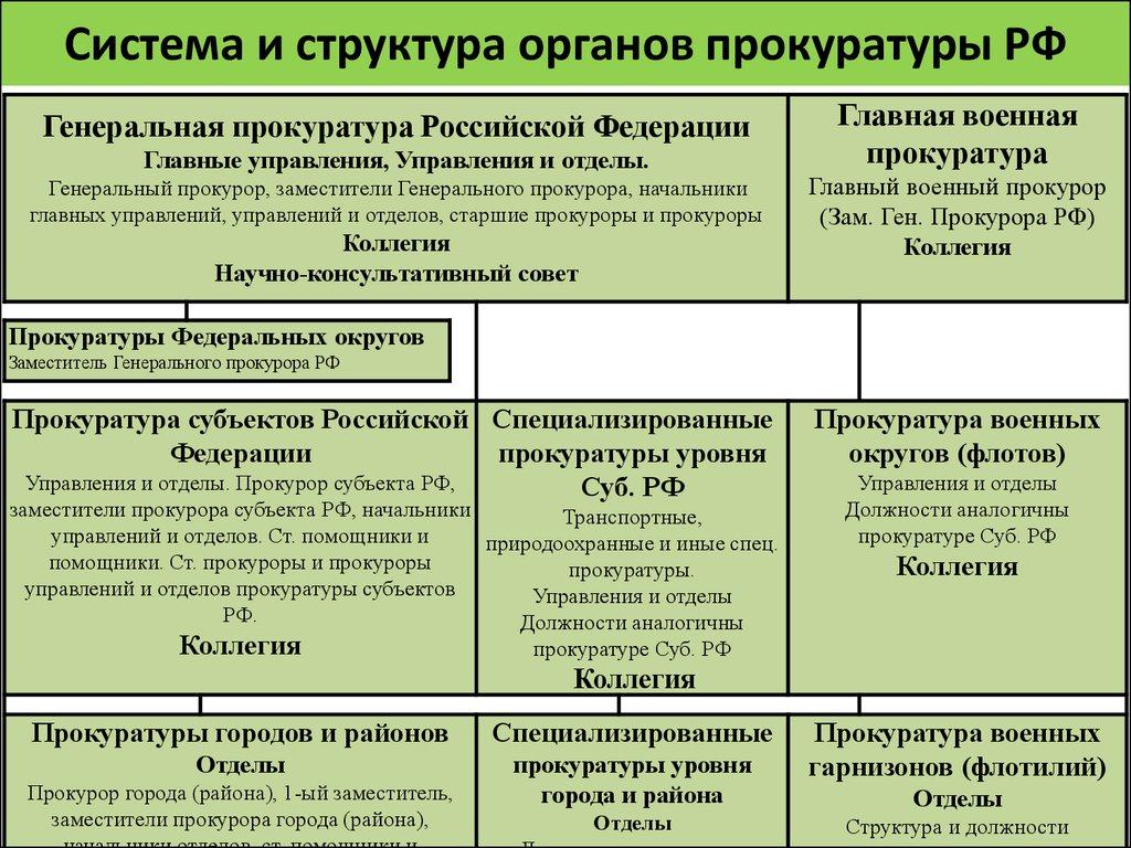органов рф схема прокуратуры в