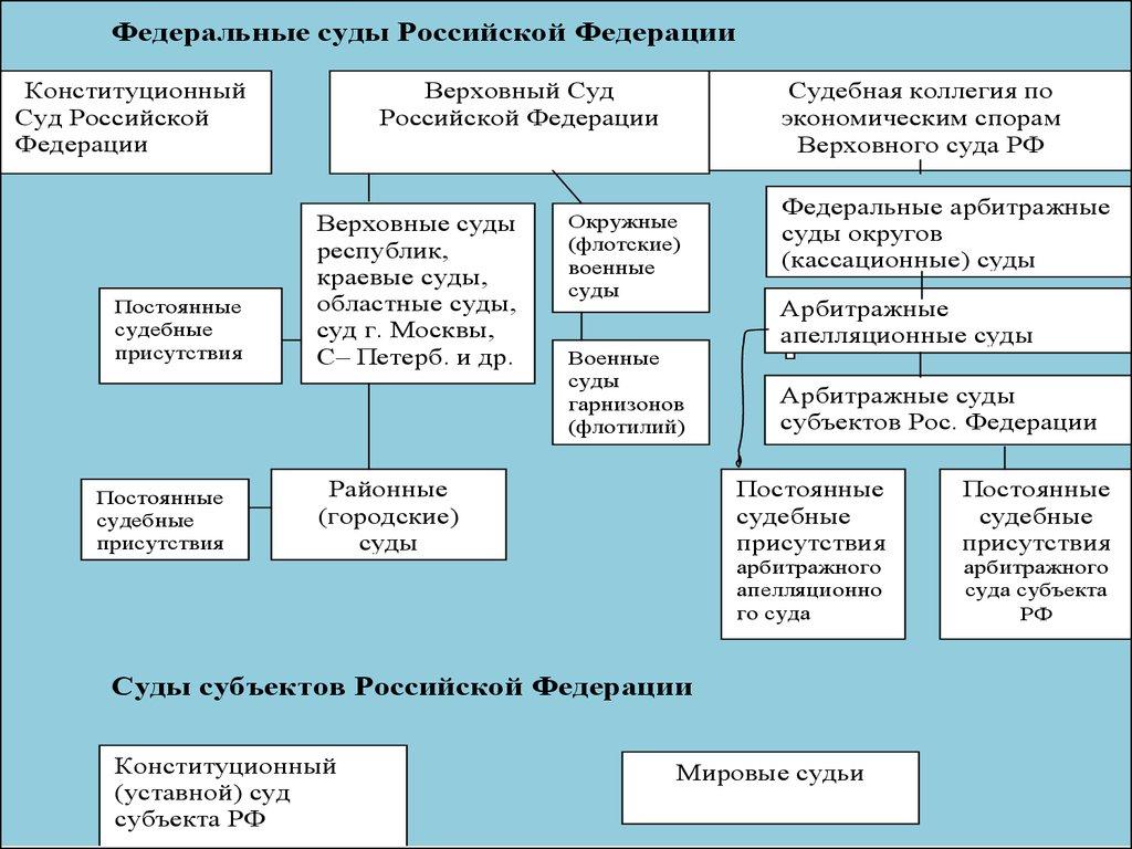схема судебной системы рф