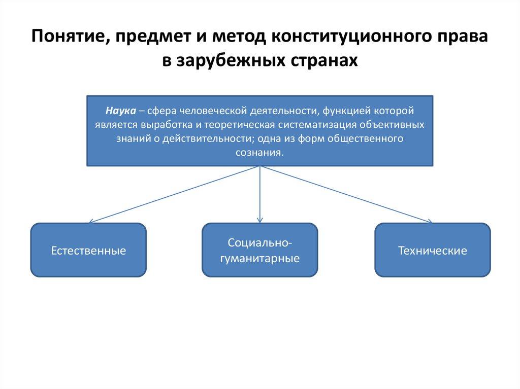 Предмет конституционное право шпаргалка понятие метод