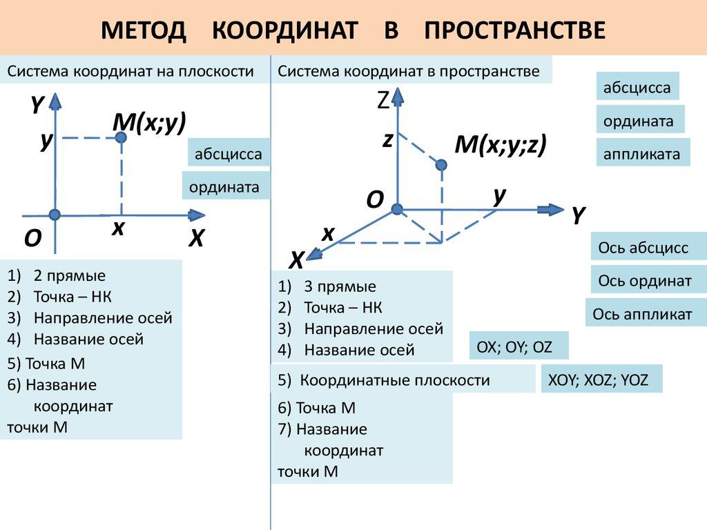 Нахождение координат вектора задачи с решением решение задач на условный оператор паскаль