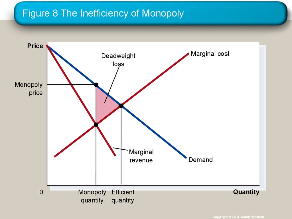 the in efficiency of monopoly