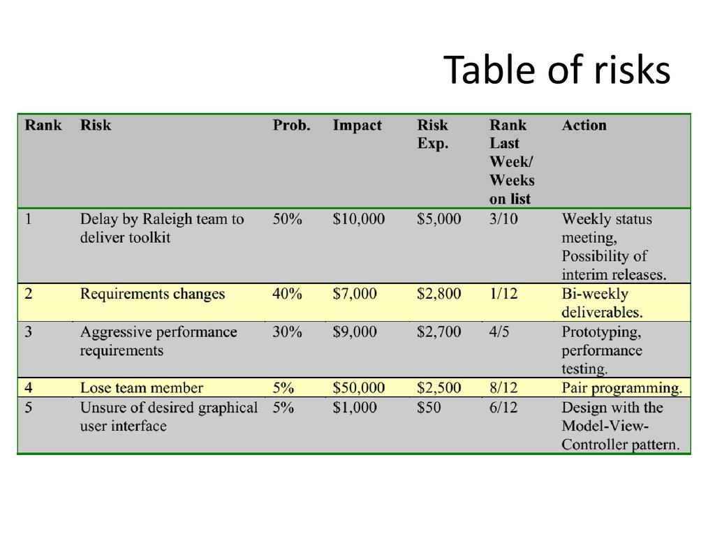 Table of risks