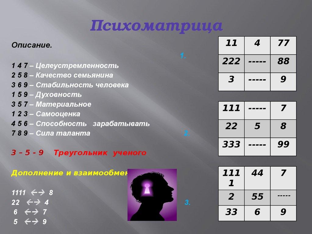 Индивидуальный нумерологический прогноз на месяц и год