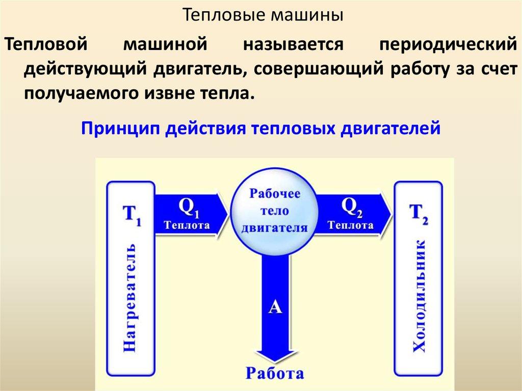 принцип действия тепловой машины материал максимально гидрофобен