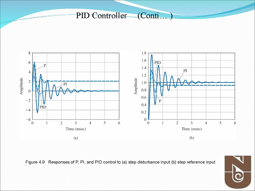Figure 4.9 Responses of P, PI, and PID control to (a) step disturbance input (b) step reference input