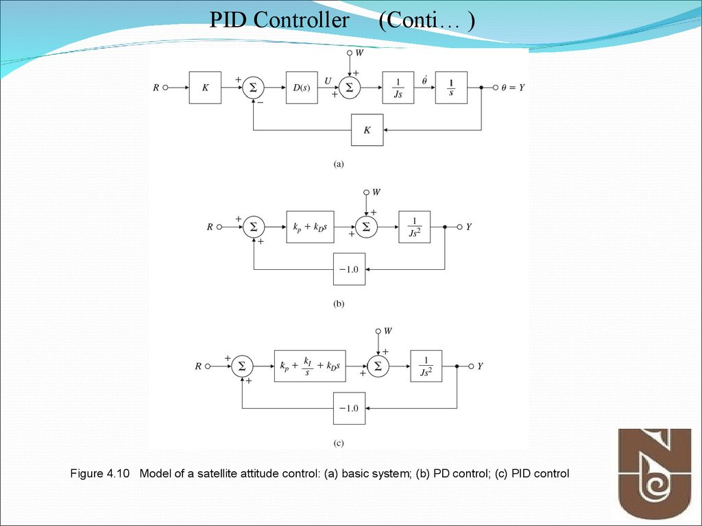 Figure 4.10 Model of a satellite attitude control: (a) basic system; (b) PD control; (c) PID control