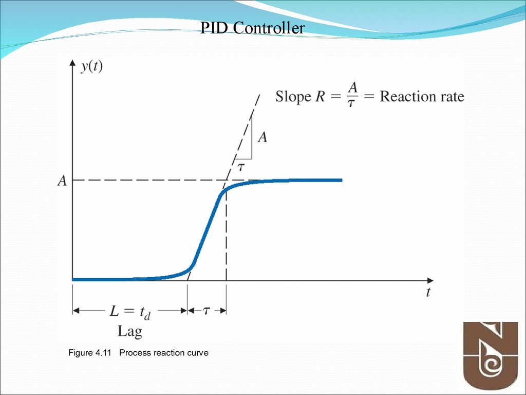 Figure 4.11 Process reaction curve