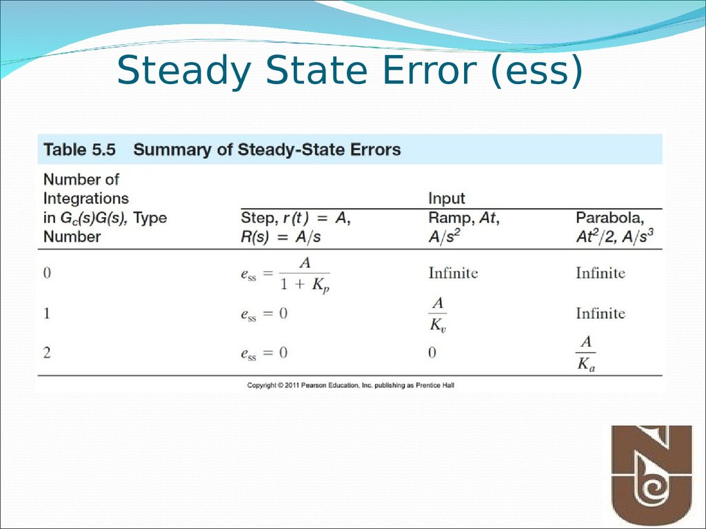 Steady State Error (ess)