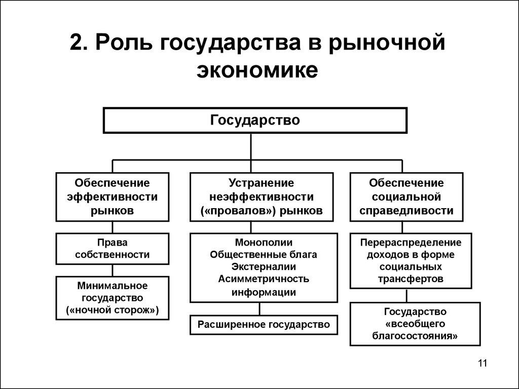 Экономическая роль государства: оценки теории и экономическая практика