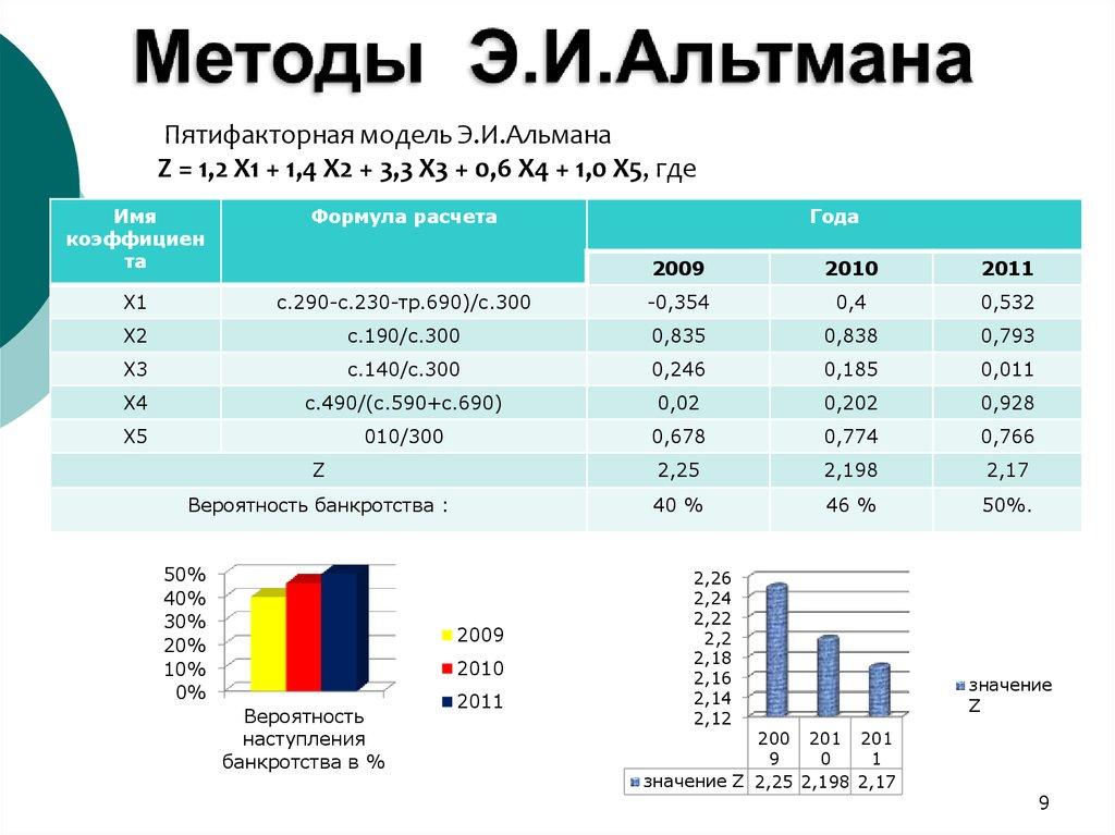 проблемы банкротства 2011