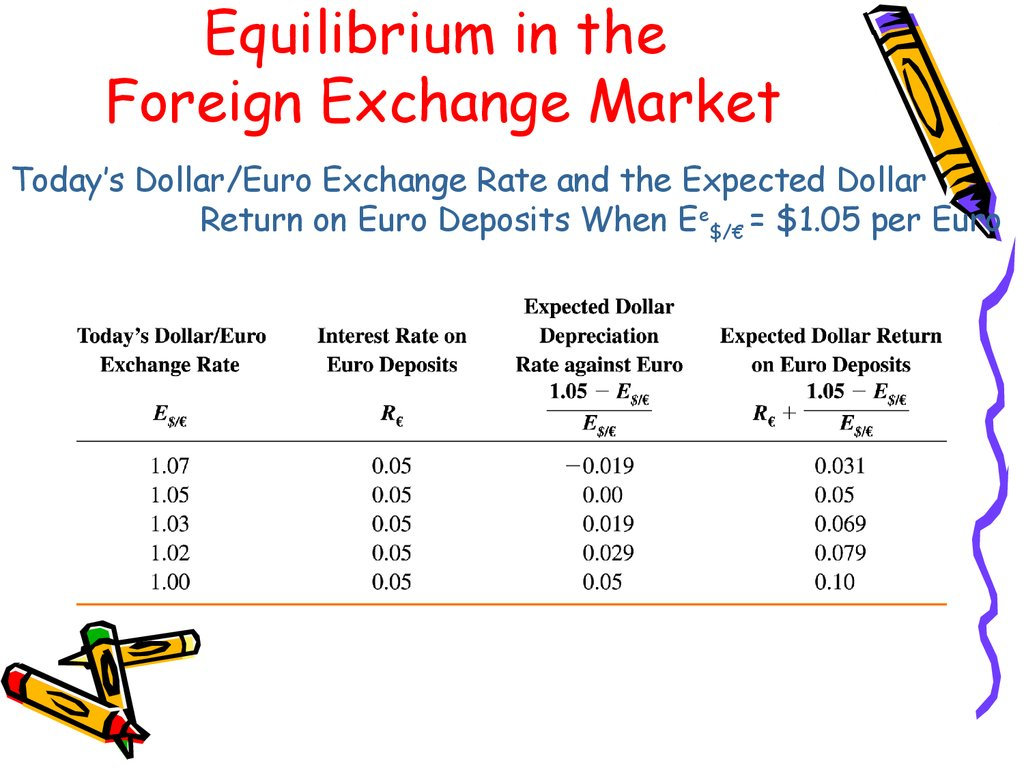 theories of determination of exchange rates In contrast with the bop theory of foreign exchange, in which the rate of exchange is determined by the flow of funds in the foreign exchange market, the monetary approach postulates that the rates of exchange are determined through the balancing of the total demand and supply of the national currency in each country.
